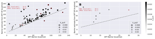 Barrier estimates from DFT single point energy evaluations compared to DFT (UB3LYP/6-31G**) barriers for the first run shown in Fig. 2. kpull and kpush values are given in Hartree per atom.