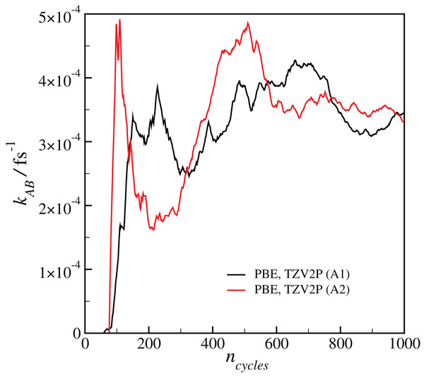 Plot of the calculated final reaction rate kAB as a function of the RETIS cycle ncycle for the two calculations with the PBE functional and the TZV2P basis set.