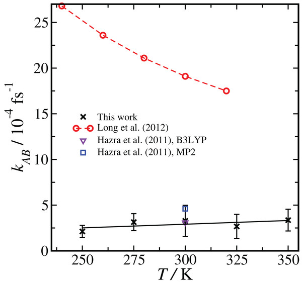 Temperature dependence of the reaction rate coefficient kAB, comparing our results with RETIS and the PBE functional and the TZV2P basis set with previous literature results using TST and RRKM theories.