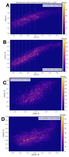 Frame densities for trajectories beginning in the final RETIS ensemble (−3.9 Å > s(r) > −4.6 Å).