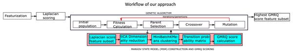 The proposed methodology for the identification of the optimal features.