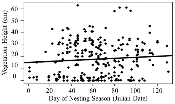 Linear regression of vegetation height at nests across the nesting season.