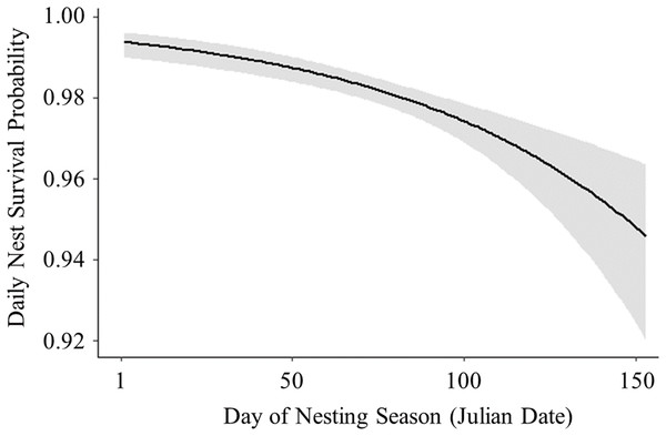 Logistic exposure model showing impact of day of nesting season on nest survival probability.