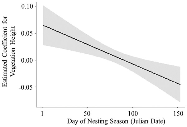 Logistic exposure model showing the estimated coefficient of vegetation height across the nesting season.