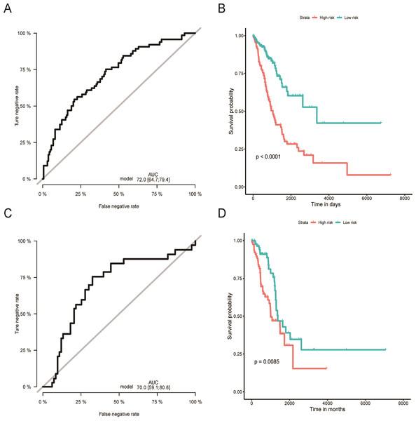 Evaluation of OS miRNA signature predictive performance.