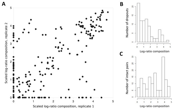 Taxon proportions in technical replicates correlate well overall but exhibit a strong dropout effect.
