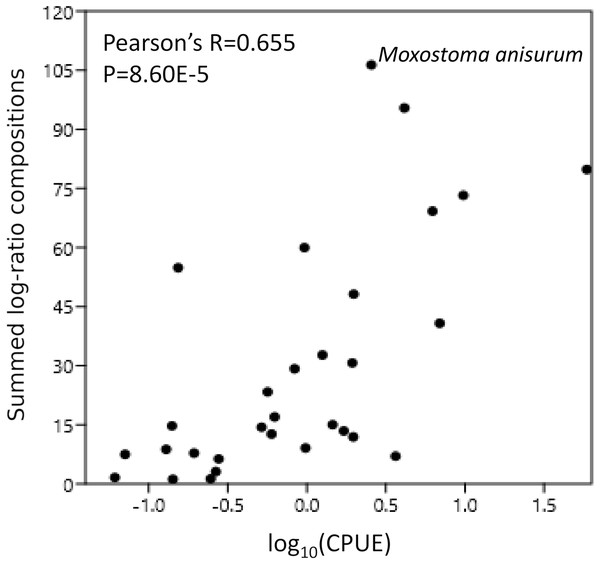 Catch per unit effort (CPUE) correlates with eDNA composition.