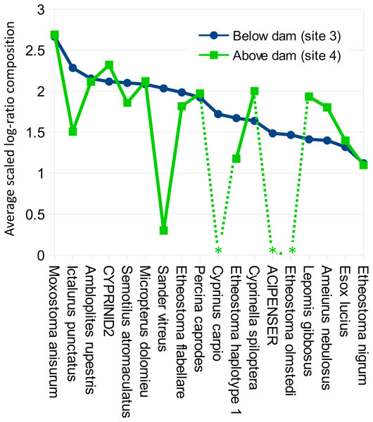 Per-taxon changes in average eDNA composition above and below the Hogansburg Dam, NY, USA.