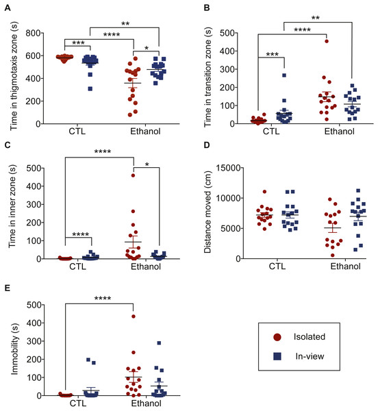 Effects of social context and ethanol on zone preference.