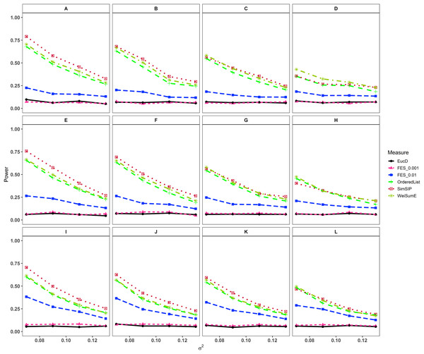 Powers of EucD, FES0.001, FES0.01, OrderedList, SimSIP and WeiSumE* when o = 1 with 12 scenarios.