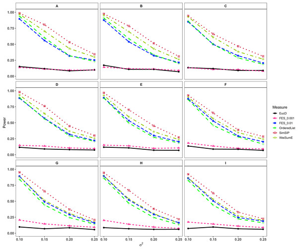 Powers of EucD, FES0.001, FES0.01, OrderedList, SimSIP and WeiSumE* when o = 5 with nine scenarios.
