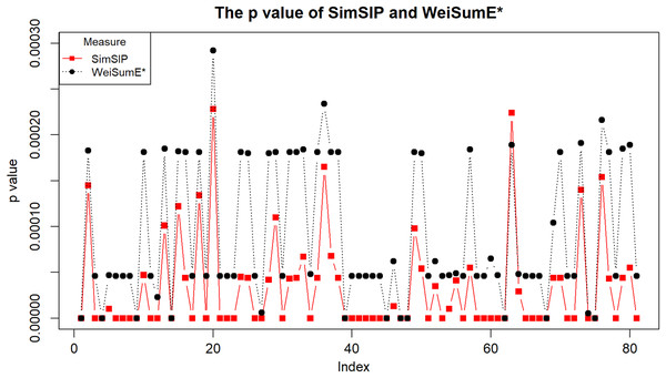 The empirical p values of SimSIP (black dot) and WeiSumE* (red square) for 81 cancer pairs found with both SimSIP and WeiSumE*.