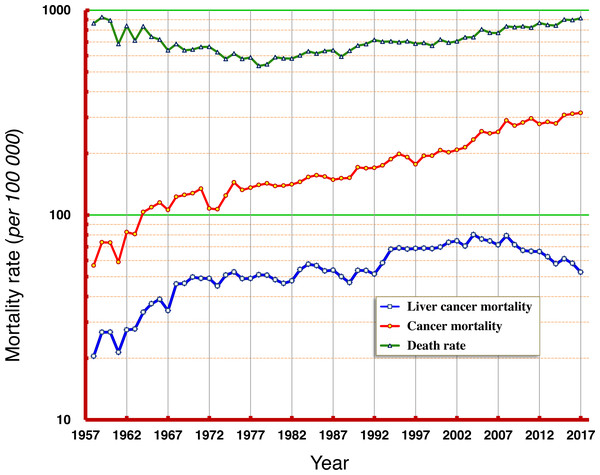 Natural death rate, mortality rates of cancer and of liver cancer in Qidong, 1958–2017.