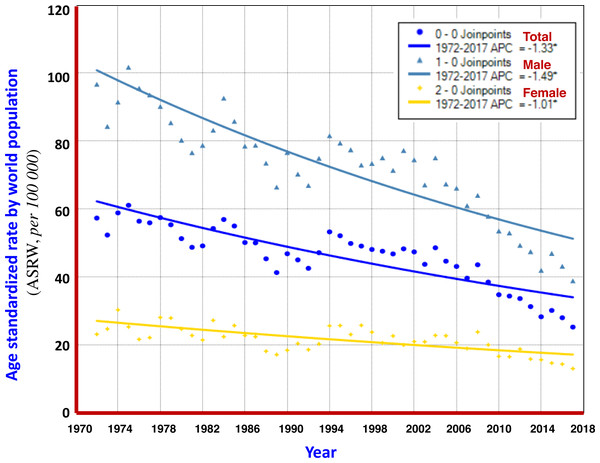 AAPC models of ASRW by sex for liver cancer mortality in Qidong, 1972–2017.