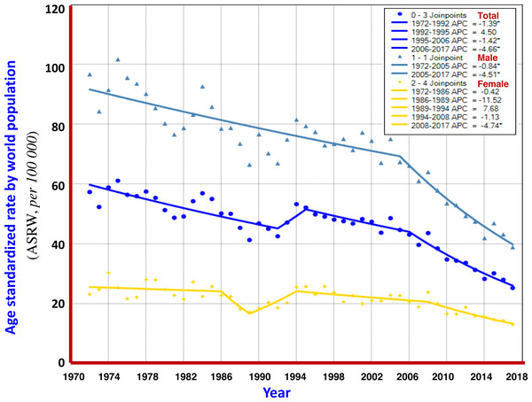 The APC of liver cancer mortality in Qidong, 1972–2017.