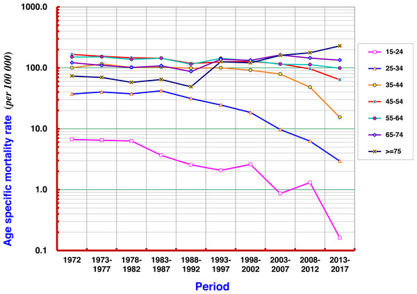 Age-specific mortality rates of liver cancer by period in Qidong, 1972–2017.