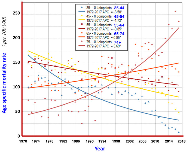 AAPCs of mortality rates of liver cancer by age group in Qidong, 1972–2017.