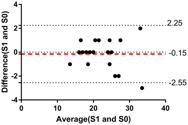 Bland-Altman plot of ABO score in this study.
