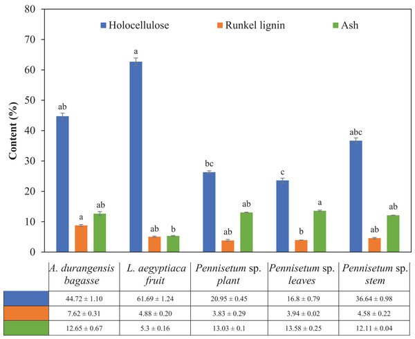 Holocellulose, Runkel lignin and ash content (%) of L. aegyptiaca (fruit), A. durangensis (bagasse) and Pennisetum sp. (plant, leaves and stem).