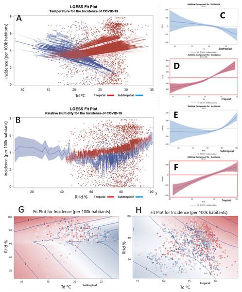 Dose-response relationships regarding seasonal change.