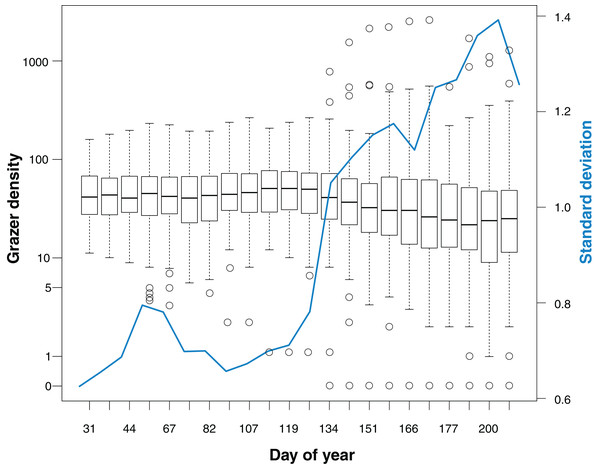 Grazer density for 22 bird surveys in the course of the study period (January to July).