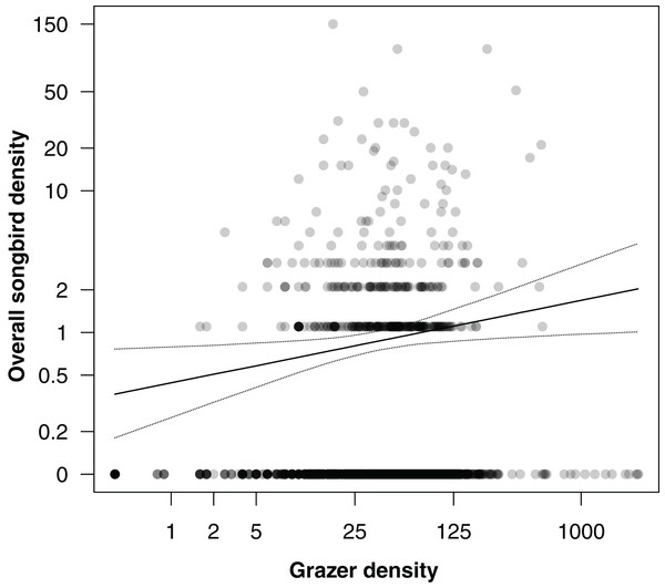 Correlation between overall songbird density (numbers of individuals of all songbird species per survey per grid cell) and grazer density (numbers of pooled GPS positions of horses and cattle per grid cell for the last 30 days prior to a bird survey).