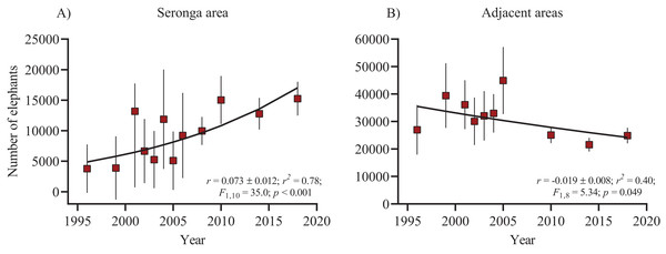 Time series of elephant population estimates from 1996–2018 and exponential fit (weighted with the inverse of variances) in the Seronga area (NG11 and NG12) (A) and the NG14 to NG24 adjacent areas (B).