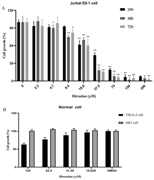 Effect of hirsutine on Jurkat Clone E6-1 cell growth.