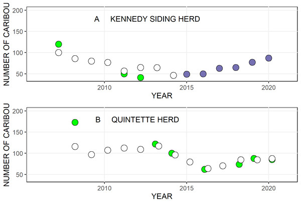 The number of caribou in the Kennedy Siding and Quintette caribou herds in central British Columbia from 2007 to 2020.