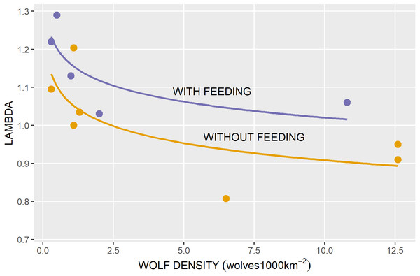 Annual population growth rates (lambda) in relation to wolf density for caribou herds with and without feeding.