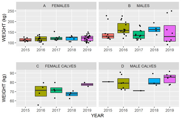Body weights (black dots) of Kennedy Siding caribou by age, sex and year from fall 2015 to 2019.