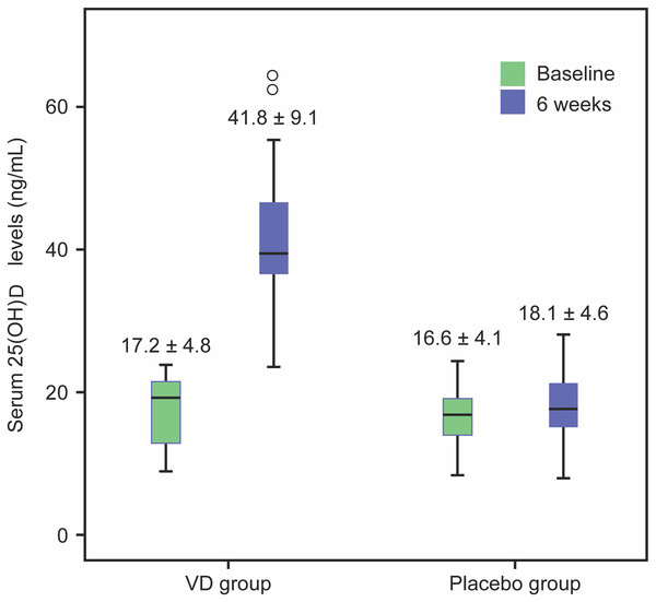 Box plot of serum 25(OH)D at baseline and after VD or placebo supplementation for 6 weeks.
