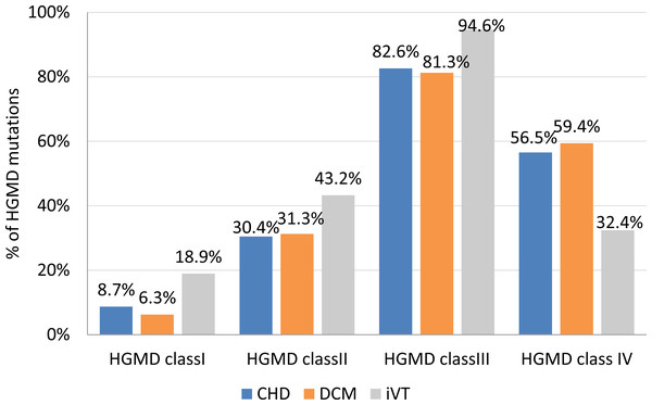 Frequency of HGMD mutations per clinical subgroup.