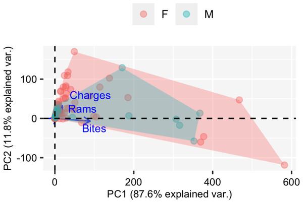 PCA (Principal component analysis).