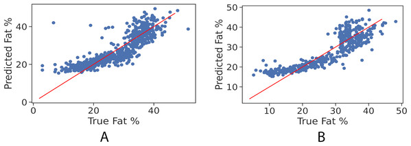 True vs. predicted fat % of the regression model for the girls' and boys' control set. The red trendline represents the fitted regression line learned by the trained model.