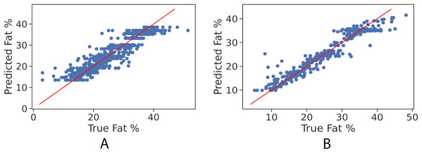 True vs. predicted fat % of gradient boosting regression model for the girls' and boys' control set. Red line represents the fitted regression line learned by the trained model.
