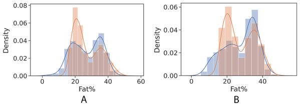 Control univariate observations of regression model. The blue curve represents the true values of fat percentage. The green curve represents the predicted values of fat percentage by the trained model distribution.