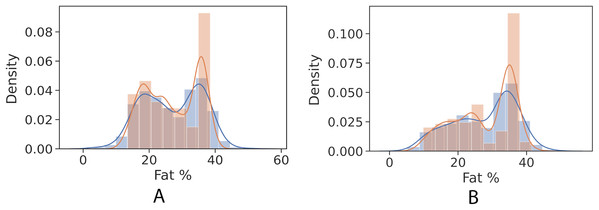 Control univariate observations distribution of gradient boosting regression model. The blue curve represents the true values of fat percentage. The green curve represents the predicted values of fat percentage by the trained model distribution.