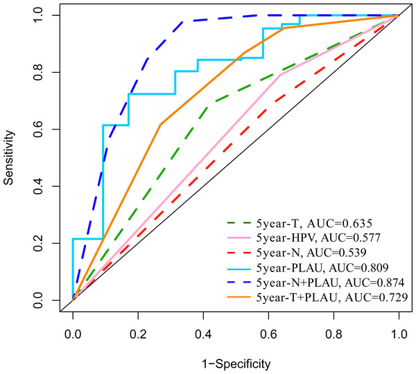 ROC analysis of the PLAU expression with the clinical parameters of HNSCC in TCGA datasets.
