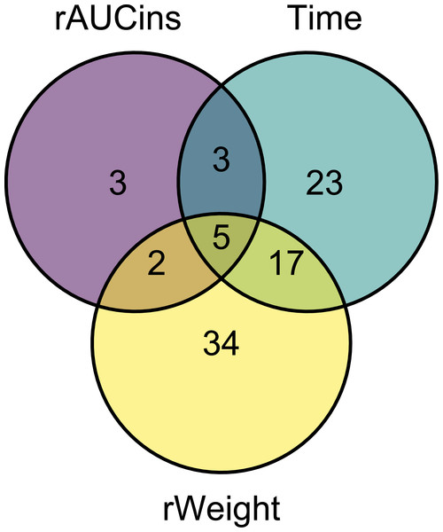 Venn diagram of the metabolites significantly associated with the factors of interest in the linear model.