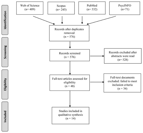 PRISMA flow diagram of the studies included in the systematic review.