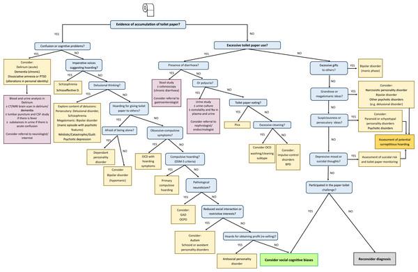 CATOTIM algorithm for managing paper toilet hoarding.