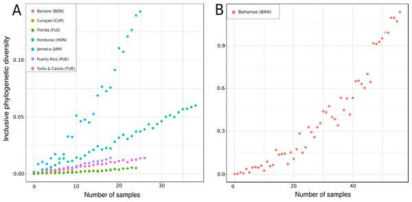 Rarified inclusive phylogenetic diversity (PDI) curves per marine regions analyzed.