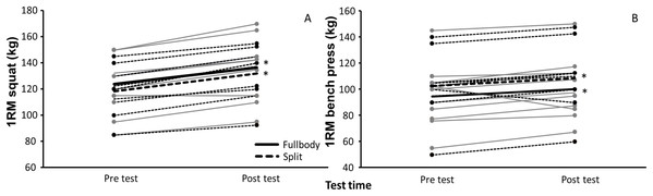 Mean 1RM of squat and bench press (±SD) at pre- and posttest for SPLIT and FULLBODY training groups.