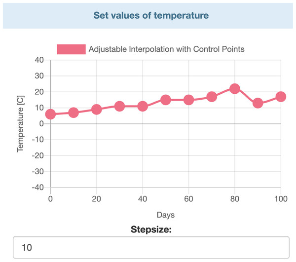 Interactive chart for temperature.