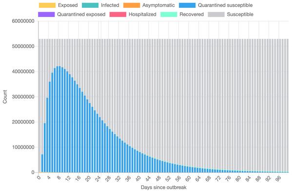 Data visualization based on the epidemiological model.