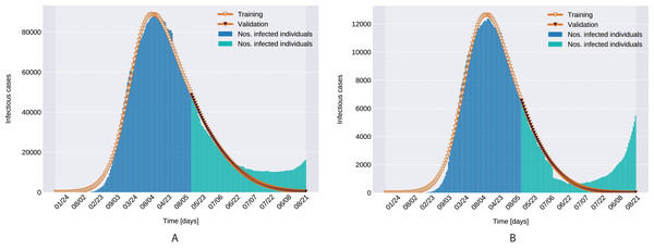 Infectious person count (blue & green bars) and the model's data fitting (orange curves). (A) Northern Italy with 120 days training, 99 days validation. (B) Southern Italy with 120 days training and 99 days validation regions.
