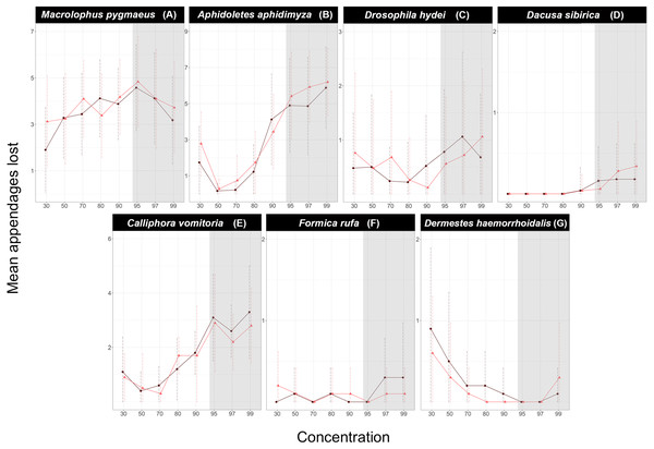 Effect of ethanol concentration on the number of appendages lost by each species.