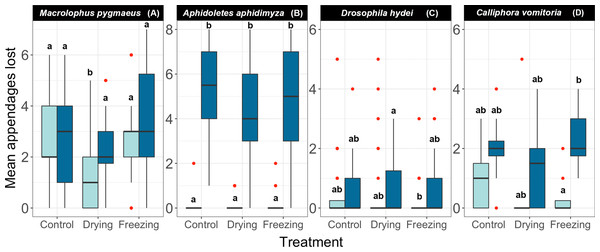 Effect of different pre-treatments on the number of appendages lost by each species at two different concentrations of ethanol.