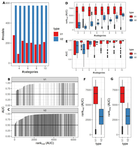 Comparison of feature preselection methods for semi-quantitative equidistant classification with true dichotomous underlying groups.